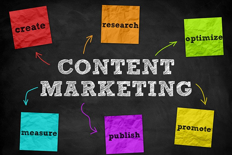 Why our Organization Must Start off With Content Marketing Right Away?