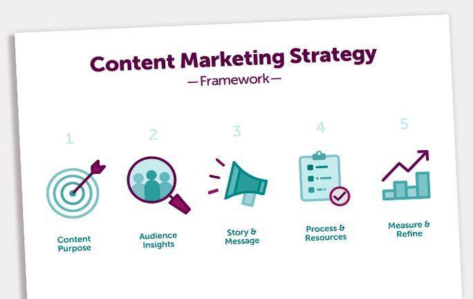Content Marketing Framework for Generating and Distributing Highly Effective Content